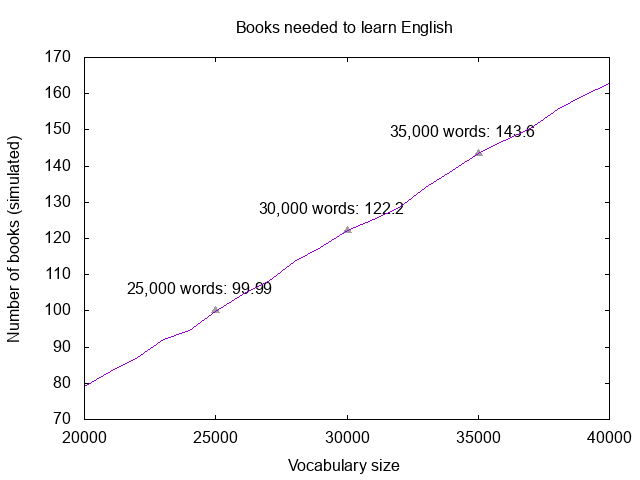 Books needed to learn English